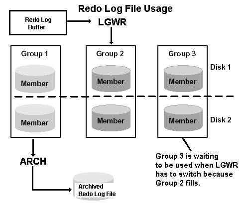 Habilitando Archive log no Oracle RAC